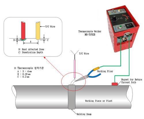 Thermocouple Attachment Unit(MH-TG50B)